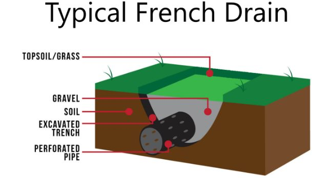 Typical Northwest French Drain by Northwest Drainage - Seattle, Tacoma, Everett and everywhere in between
